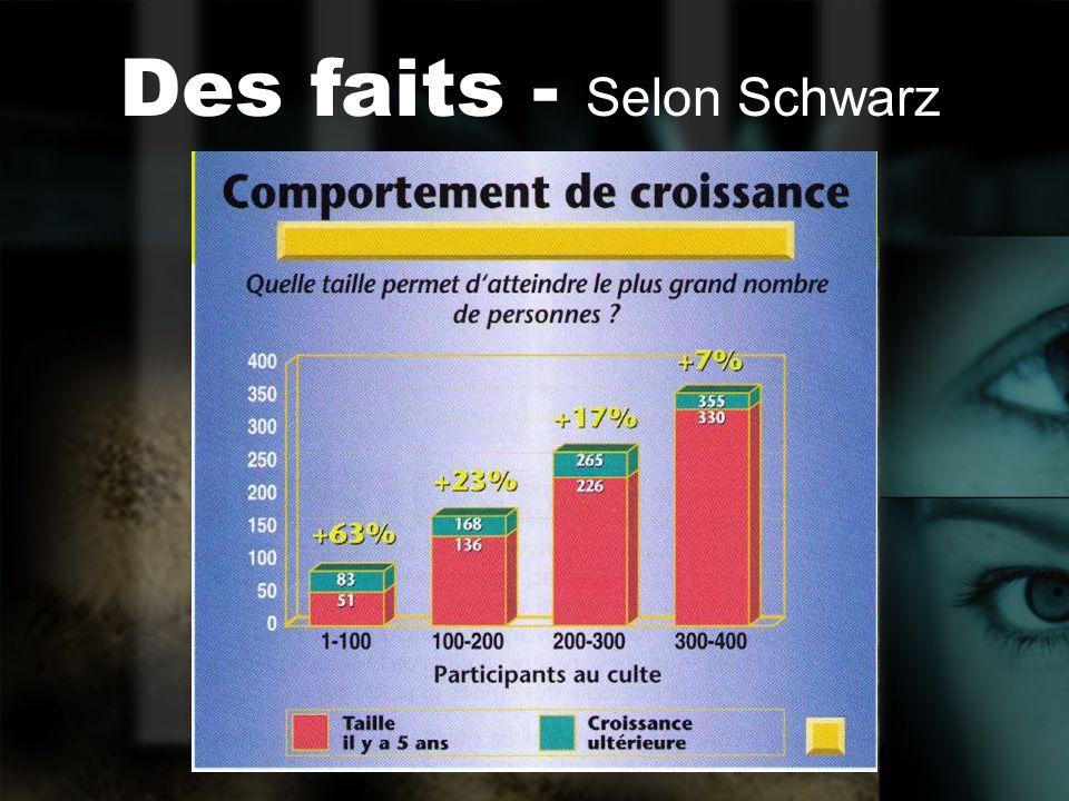 Des faits - Selon Schwarz