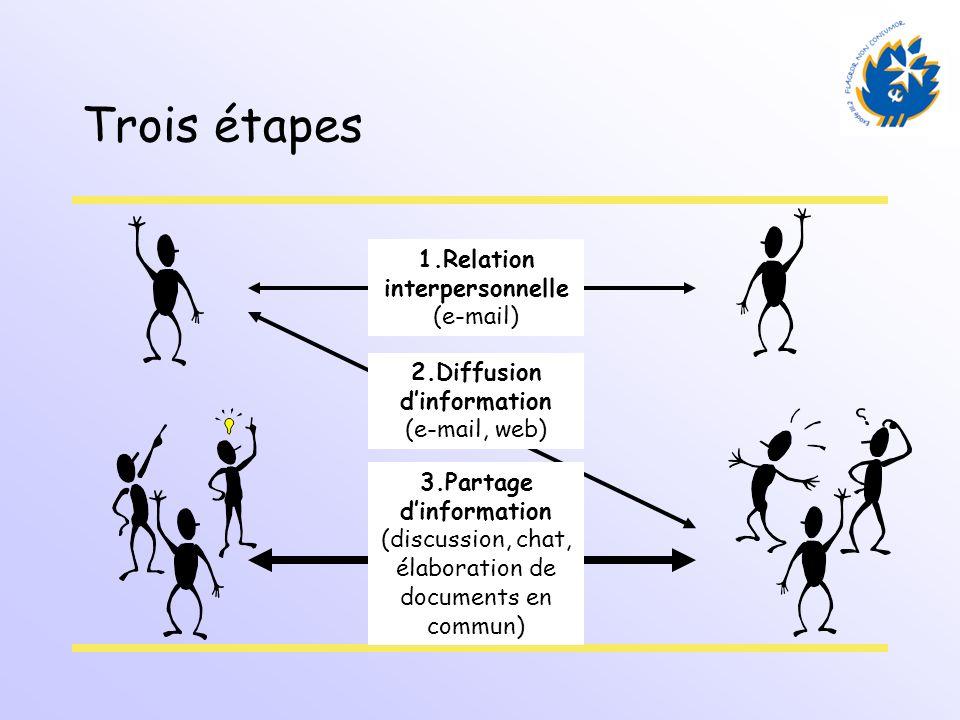 Trois étapes 1.Relation interpersonnelle (e-mail) 2.Diffusion dinformation (e-mail, web) 3.Partage dinformation (discussion, chat, élaboration de docu