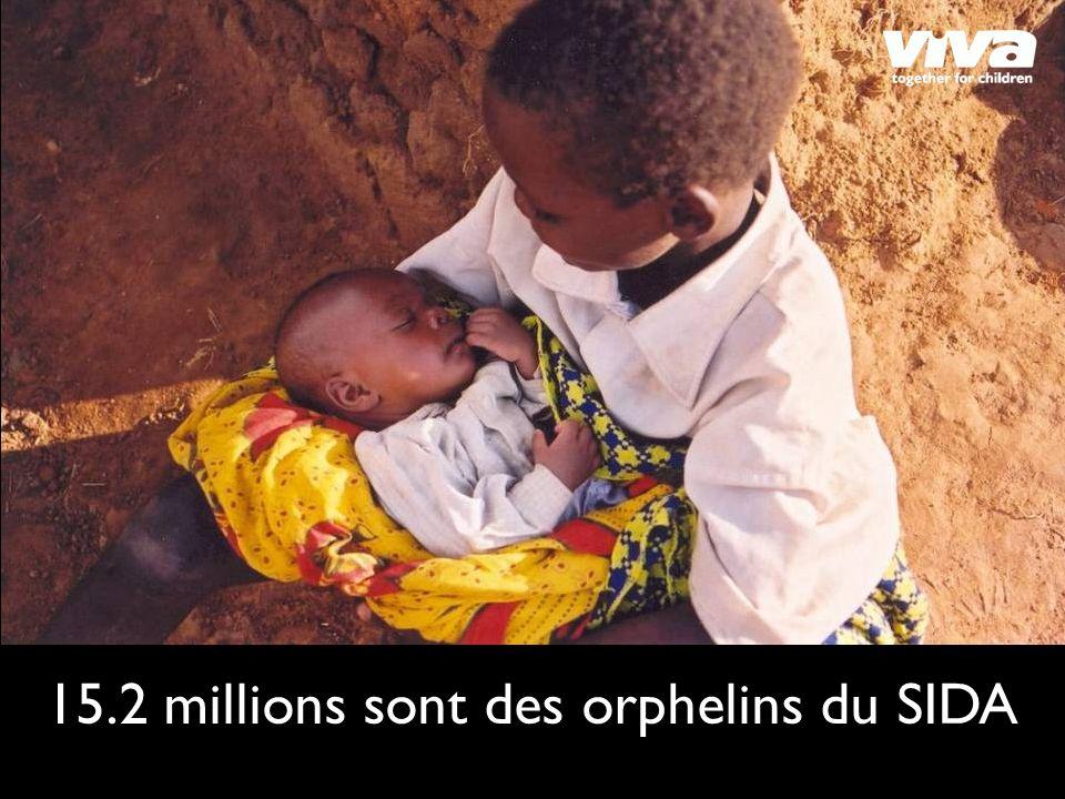15.2 millions sont des orphelins du SIDA