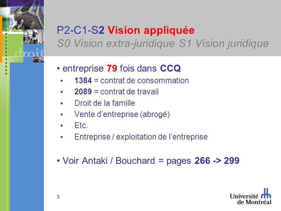 3 P2-C1-S2 Vision appliquée S0 Vision extra-juridique S1 Vision juridique entreprise 79 fois dans CCQ 1384 = contrat de consommation 2089 = contrat de travail Droit de la famille Vente dentreprise (abrogé) Etc.