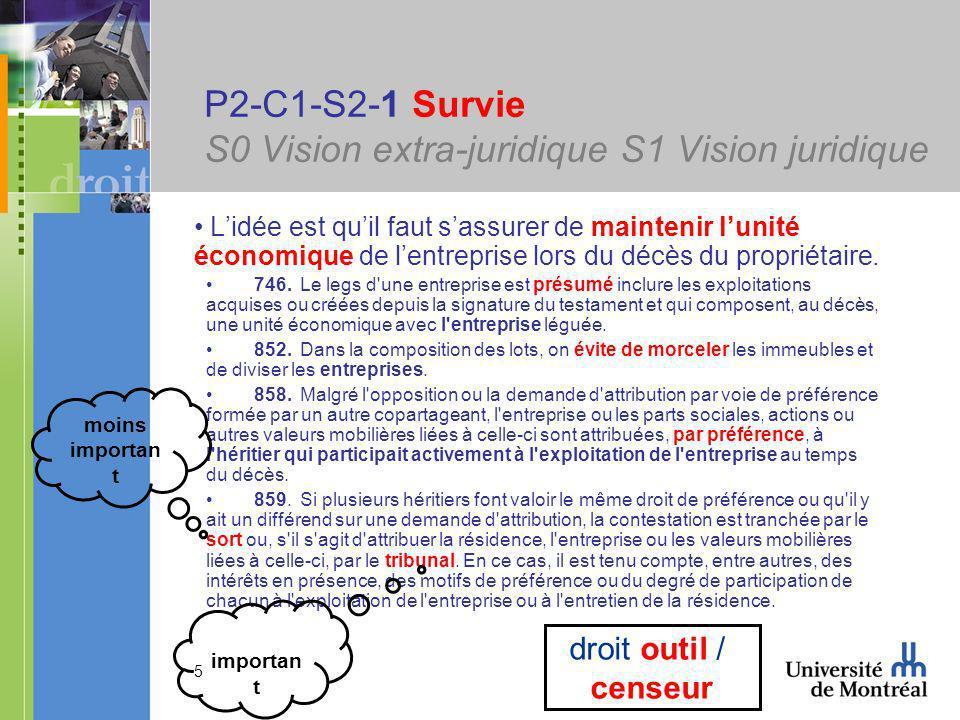 5 P2-C1-S2-1 Survie S0 Vision extra-juridique S1 Vision juridique Lidée est quil faut sassurer de maintenir lunité économique de lentreprise lors du décès du propriétaire.