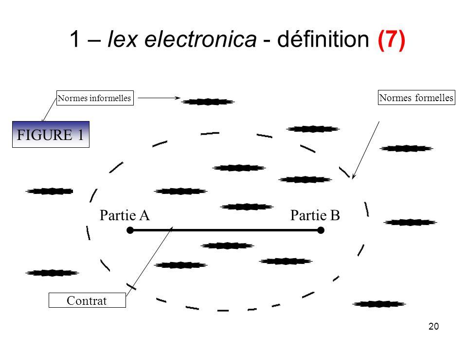 20 1 – lex electronica - définition (7) Partie APartie B Normes informelles Partie APartie B Contrat Normes formelles FIGURE 1