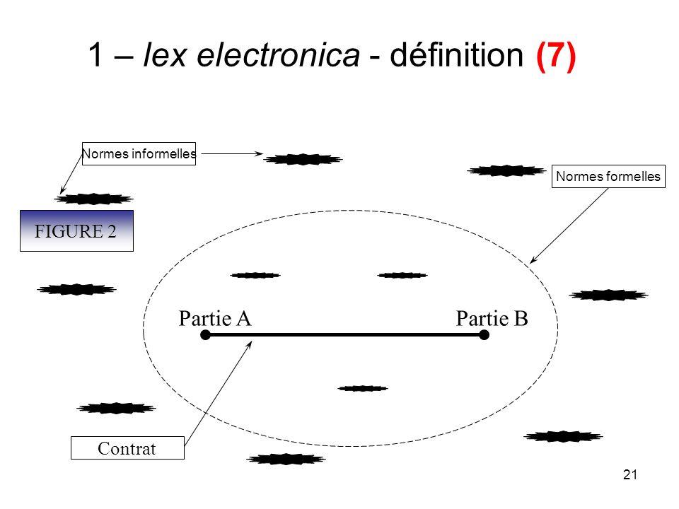 21 1 – lex electronica - définition (7) Partie APartie B Contrat Normes formelles Normes informelles FIGURE 2