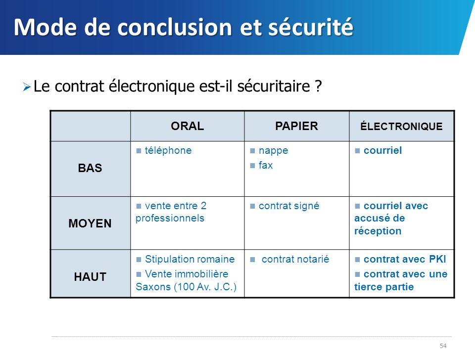 Mode de conclusion et sécurité Le contrat électronique est-il sécuritaire ? 54 ORALPAPIER ÉLECTRONIQUE BAS téléphone nappe fax courriel MOYEN vente en