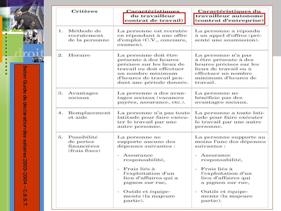 14 Selon Guide de déclaration des salaires 2003-2004 - C.S.S.T.
