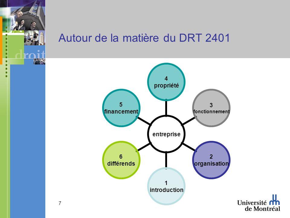 7 Autour de la matière du DRT 2401 entreprise 4 propriété 3 fonctionnement 2 organisation 1 introduction 6 différends 5 financement