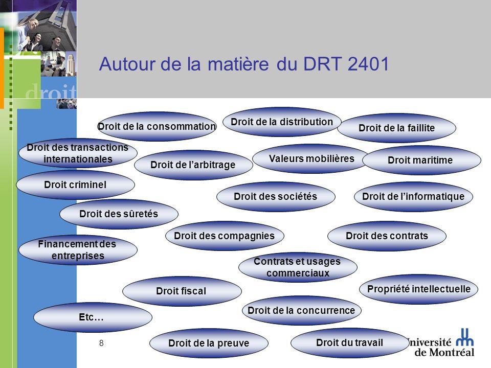 8 Autour de la matière du DRT 2401 Valeurs mobilières Droit de la concurrence Droit des compagnies Droit fiscal Droit des transactions internationales