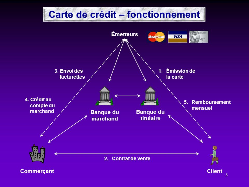 3 Émetteurs ClientCommerçant Banque du marchand Banque du titulaire 4. Crédit au compte du marchand 2.Contrat de vente 1.Émission de la carte 5.Rembou