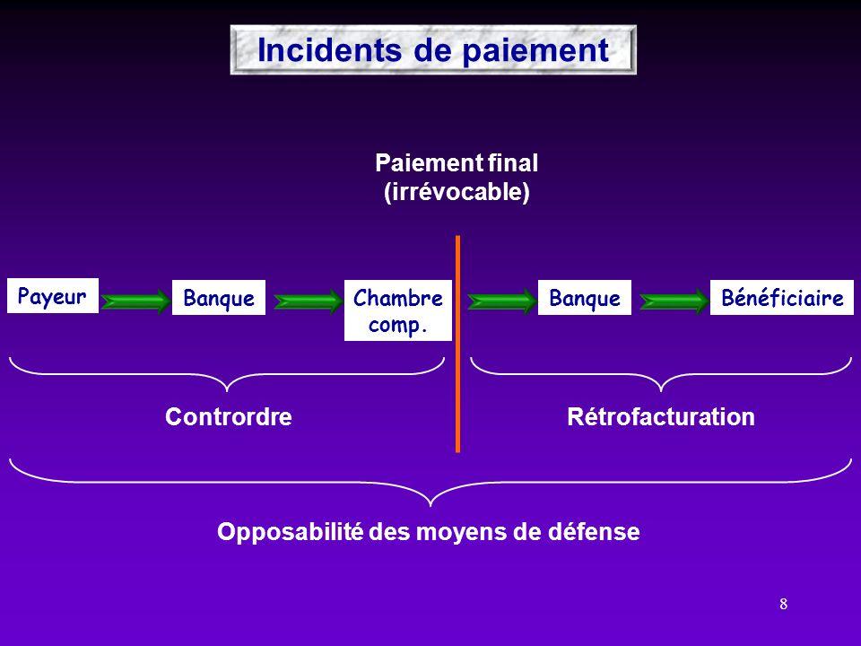 8 Paiement final (irrévocable) ContrordreRétrofacturation Incidents de paiement Opposabilité des moyens de défense Payeur Banque BénéficiaireChambre c