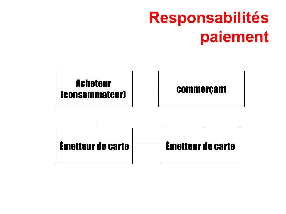 Responsabilités paiement Émetteur de carte commerçant Acheteur (consommateur)