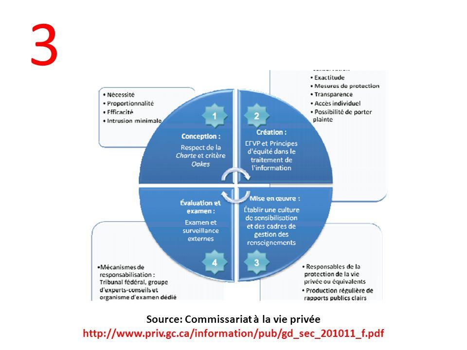 3 Source: Commissariat à la vie privée http://www.priv.gc.ca/information/pub/gd_sec_201011_f.pdf