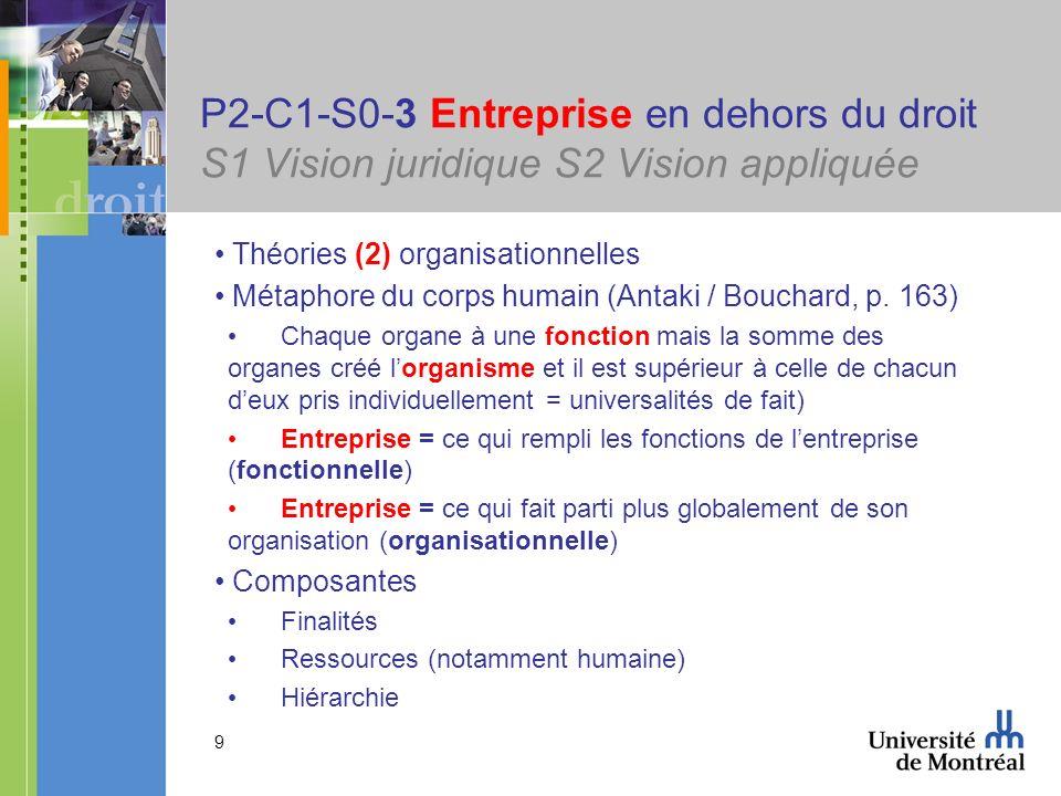 9 P2-C1-S0-3 Entreprise en dehors du droit S1 Vision juridique S2 Vision appliquée Théories (2) organisationnelles Métaphore du corps humain (Antaki / Bouchard, p.