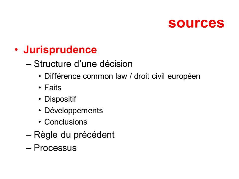 sources Jurisprudence –Structure dune décision Différence common law / droit civil européen Faits Dispositif Développements Conclusions –Règle du préc