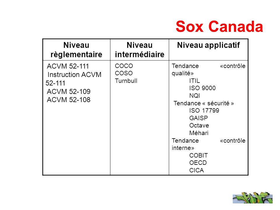Sox Canada Niveau règlementaire Niveau intermédiaire Niveau applicatif ACVM 52-111 Instruction ACVM 52-111 ACVM 52-109 ACVM 52-108 COCO COSO Turnbull Tendance «contrôle qualité» ITIL ISO 9000 NQI Tendance « sécurité » ISO 17799 GAISP Octave Méhari Tendance «contrôle interne» COBIT OECD CICA