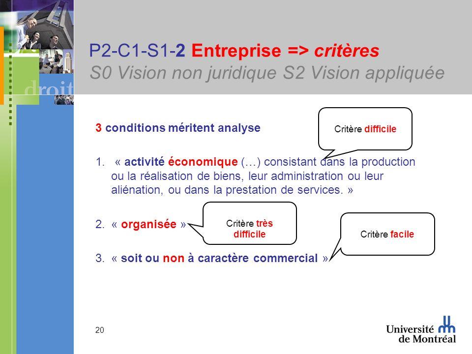 20 P2-C1-S1-2 Entreprise => critères S0 Vision non juridique S2 Vision appliquée 3 conditions méritent analyse 1. « activité économique (…) consistant