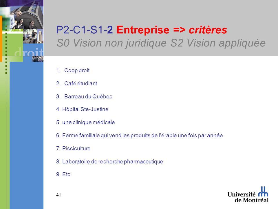 41 P2-C1-S1-2 Entreprise => critères S0 Vision non juridique S2 Vision appliquée 1.Coop droit 2.Café étudiant 3.Barreau du Québec 4. Hôpital Ste-Justi
