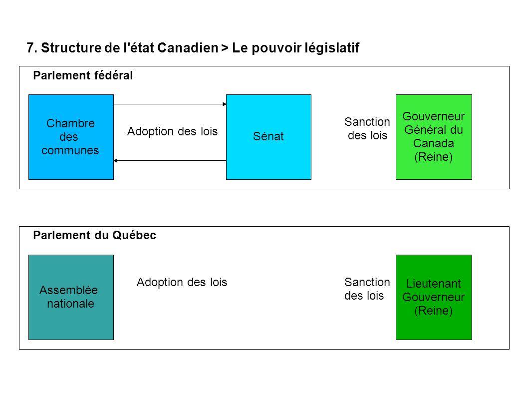 7. Structure de l'état Canadien > Le pouvoir législatif Chambre des communes Sénat Gouverneur Général du Canada (Reine) Parlement fédéral Adoption des