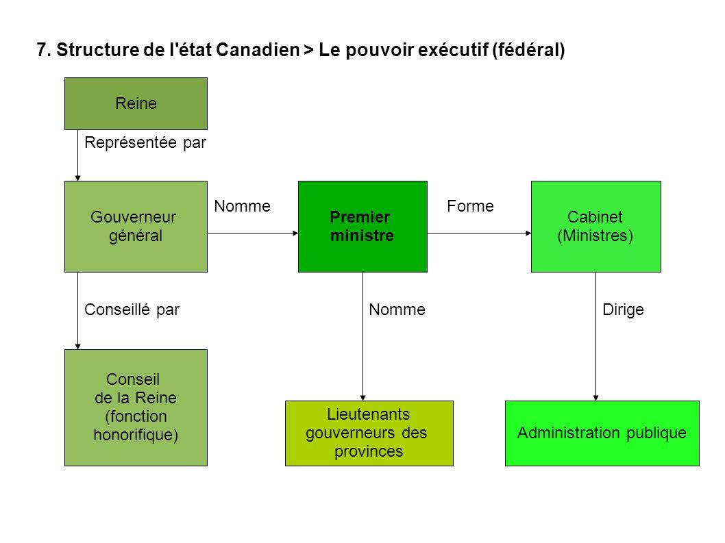 7. Structure de l'état Canadien > Le pouvoir exécutif (fédéral) Reine Gouverneur général Représentée par Premier ministre Nomme Conseil de la Reine (f