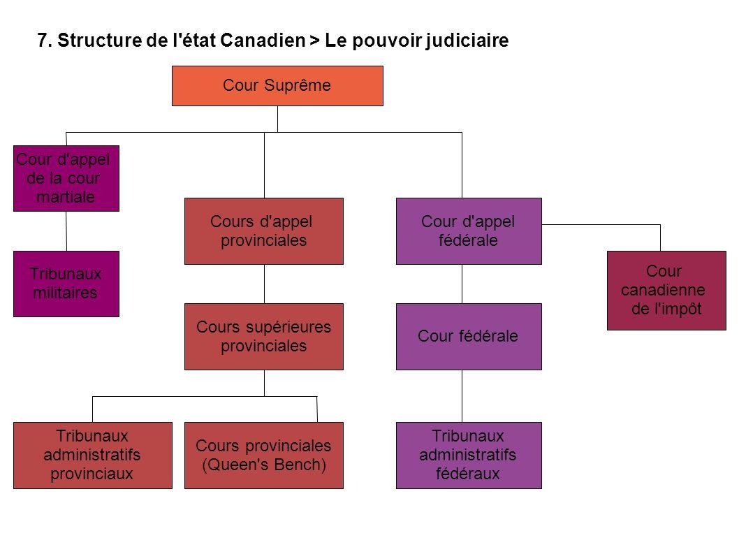 7. Structure de l'état Canadien > Le pouvoir judiciaire Cour Suprême Cour d'appel de la cour martiale Cours d'appel provinciales Cour d'appel fédérale