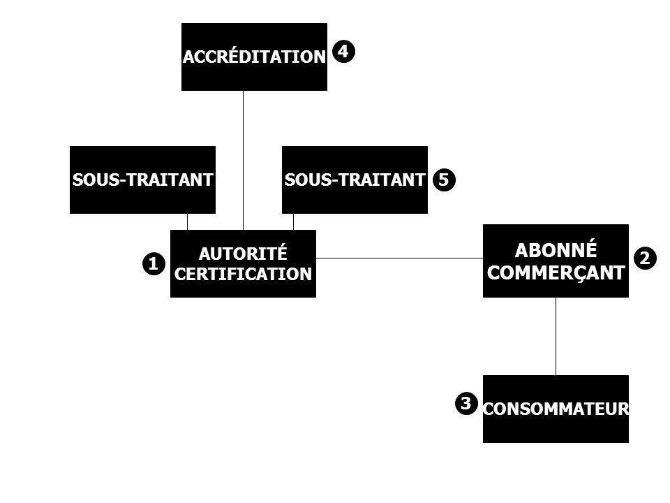 AUTORITÉ CERTIFICATION CONSOMMATEUR ABONNÉ COMMERÇANT SOUS-TRAITANT ACCRÉDITATION 5 4 1 2 3