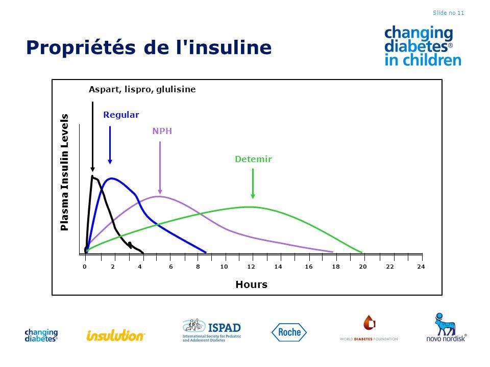 Propriétés de l'insuline Slide no 11 024681012141618202224 Hours Plasma Insulin Levels Detemir Aspart, lispro, glulisine NPH Regular