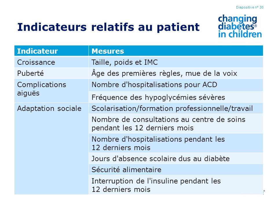 Indicateurs relatifs au patient IndicateurMesures CroissanceTaille, poids et IMC PubertéÂge des premières règles, mue de la voix Complications aiguës