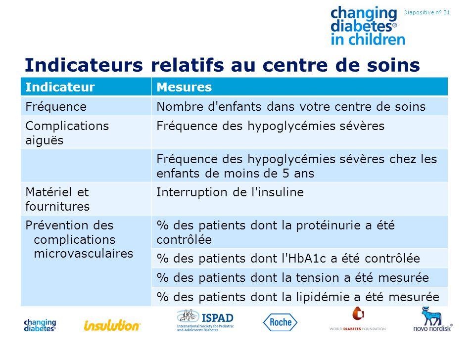 Indicateurs relatifs au centre de soins IndicateurMesures FréquenceNombre d'enfants dans votre centre de soins Complications aiguës Fréquence des hypo