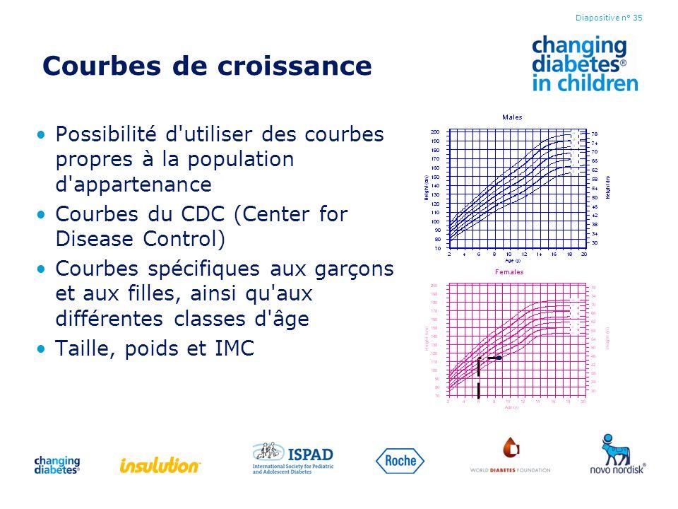 Courbes de croissance Possibilité d'utiliser des courbes propres à la population d'appartenance Courbes du CDC (Center for Disease Control) Courbes sp