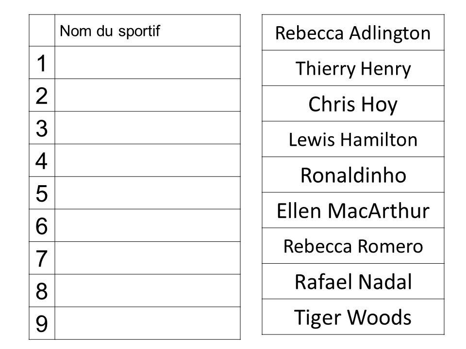 Nom du sportif 1 2 3 4 5 6 7 8 9 Rebecca Adlington Thierry Henry Chris Hoy Lewis Hamilton Ronaldinho Ellen MacArthur Rebecca Romero Rafael Nadal Tiger