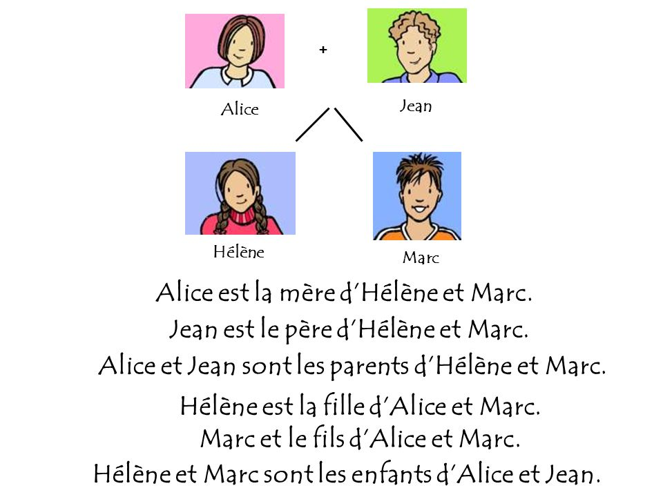 + Hélène Marc Alice Jean Alice est la mère dHélène et Marc. Jean est le père dHélène et Marc. Alice et Jean sont les parents dHélène et Marc. Hélène e