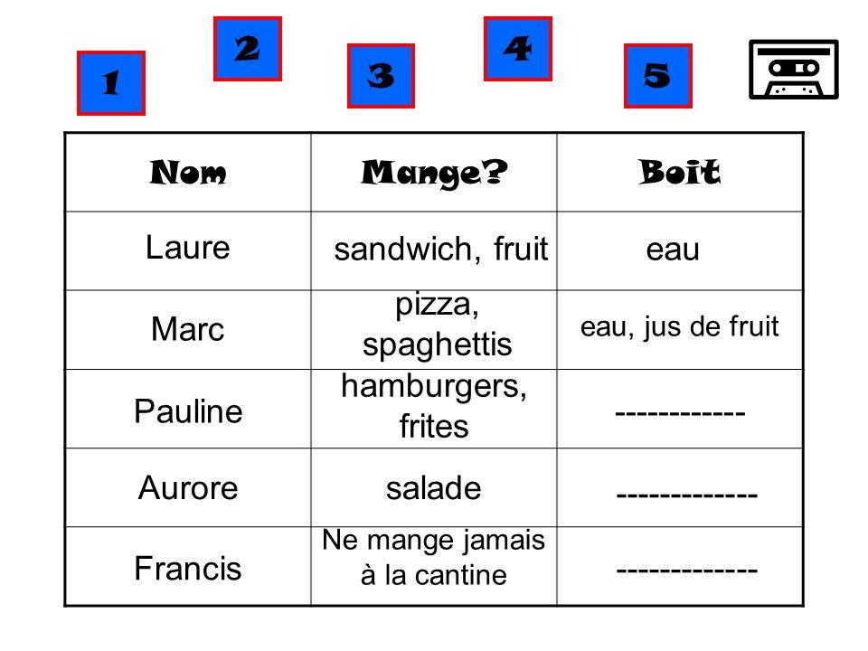 NomMange?Boit Laure sandwich, fruiteau Marc pizza, spaghettis eau, jus de fruit Pauline hamburgers, frites ------------ Auroresalade ------------- Fra