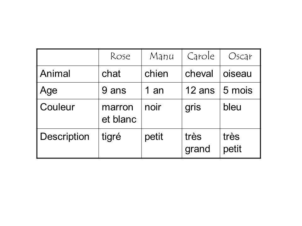 RoseManuCaroleOscar Animal Age Couleur Description RoseManuCaroleOscar Animal Age Couleur Description