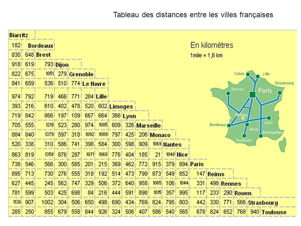 Tableau des distances entre les villes françaises