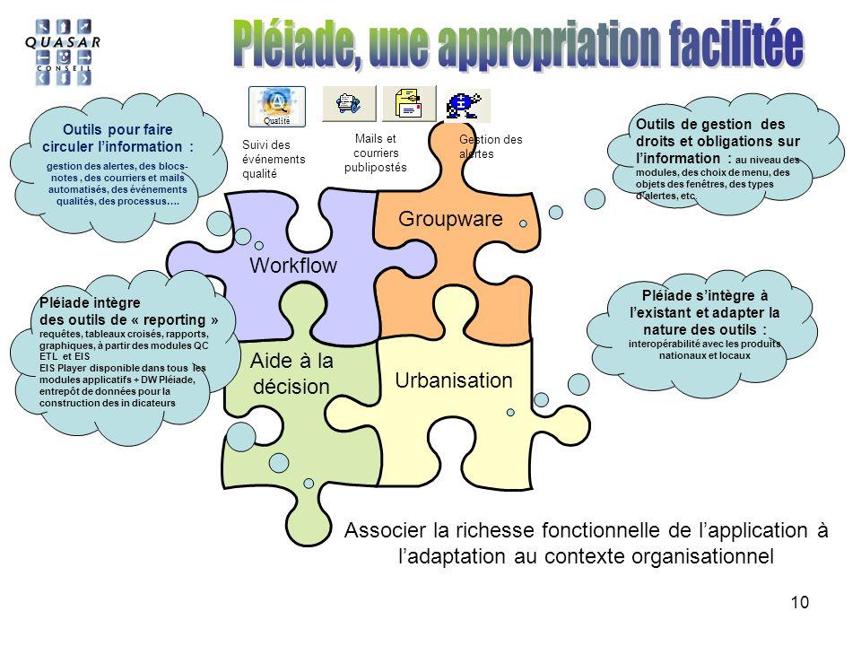 10 Workflow Groupware Aide à la décision Urbanisation Outils pour faire circuler linformation : gestion des alertes, des blocs- notes, des courriers et mails automatisés, des événements qualités, des processus….