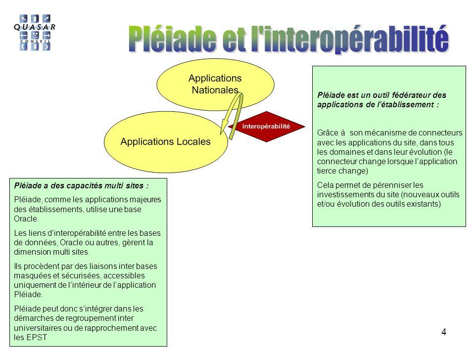 4 Pléiade est un outil fédérateur des applications de létablissement : Grâce à son mécanisme de connecteurs avec les applications du site, dans tous l