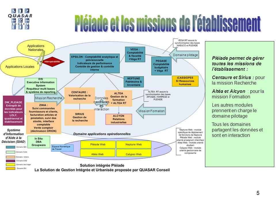 5 Mission Recherche Mission Formation Données communes et interaction Domaine pilotage Pléiade permet de gérer toutes les missions de létablissement : Centaure et Sirius : pour la mission Recherche Altéa et Alcyon : pour la mission Formation Les autres modules prennent en charge le domaine pilotage Tous les domaines partagent les données et sont en interaction