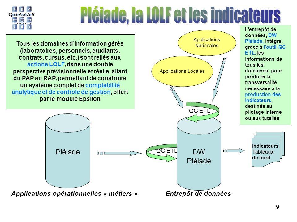 9 PléiadeDW Pléiade Applications opérationnelles « métiers » Entrepôt de données Indicateurs Tableaux de bord Tous les domaines dinformation gérés (laboratoires, personnels, étudiants, contrats, cursus, etc.) sont reliés aux actions LOLF, dans une double perspective prévisionnelle et réelle, allant du PAP au RAP, permettant de construire un système complet de comptabilité analytique et de contrôle de gestion, offert par le module Epsilon QC ETL Lentrepôt de données, DW Pléiade, intègre, grâce à loutil QC ETL, les informations de tous les domaines, pour produire la transversalité nécessaire à la production des indicateurs, destinés au pilotage interne ou aux tutelles