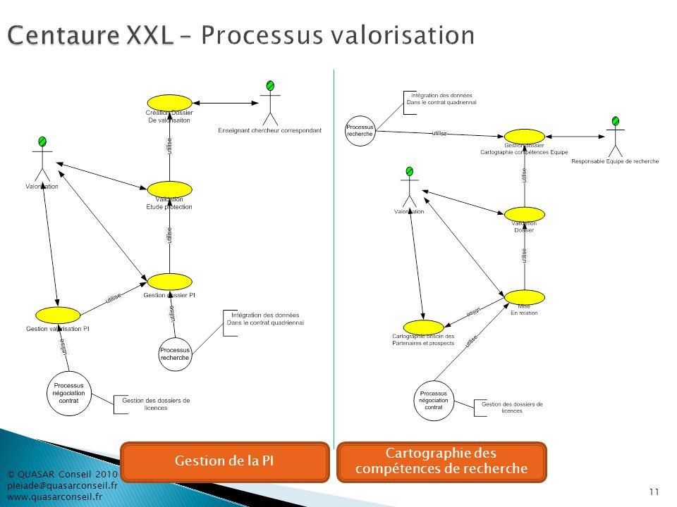 11 Gestion de la PI Cartographie des compétences de recherche © QUASAR Conseil 2010 pleiade@quasarconseil.fr www.quasarconseil.fr