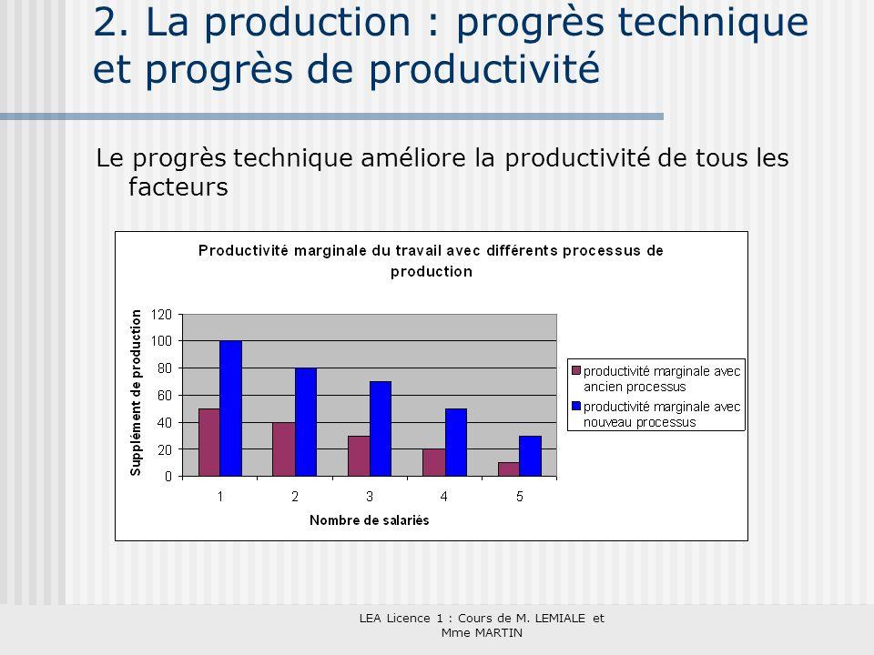 LEA Licence 1 : Cours de M. LEMIALE et Mme MARTIN 2. La production : progrès technique et progrès de productivité Le progrès technique améliore la pro