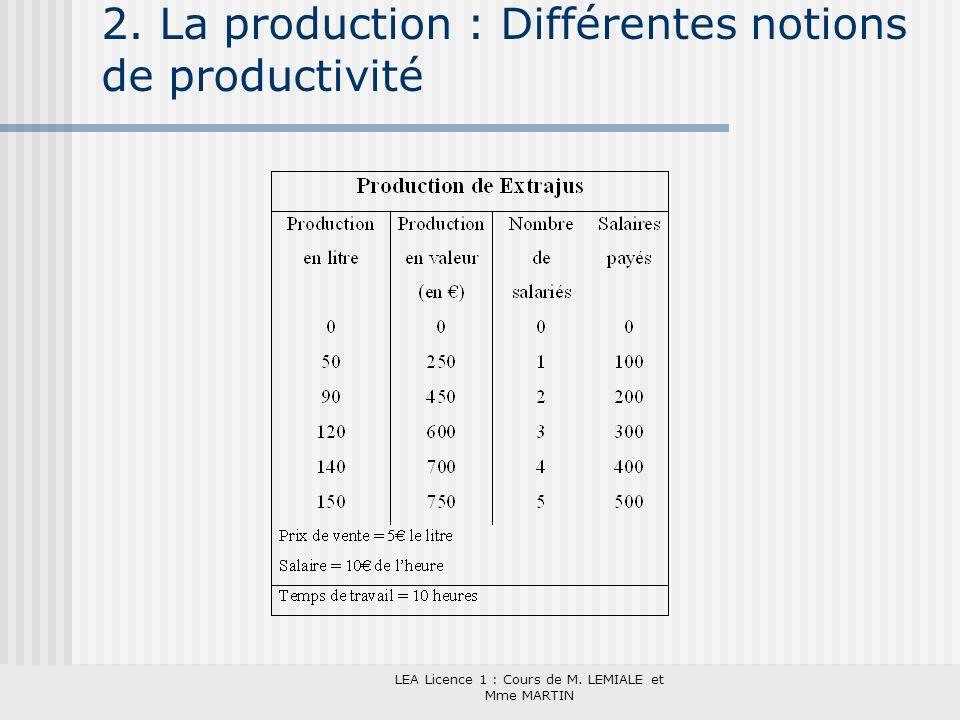 LEA Licence 1 : Cours de M. LEMIALE et Mme MARTIN 2. La production : Différentes notions de productivité