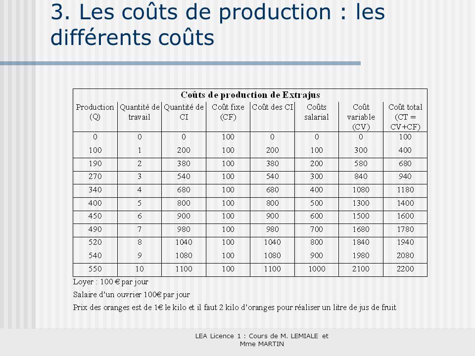 LEA Licence 1 : Cours de M. LEMIALE et Mme MARTIN 3. Les coûts de production : les différents coûts