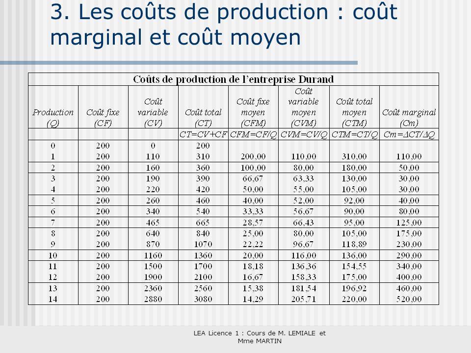 LEA Licence 1 : Cours de M. LEMIALE et Mme MARTIN 3. Les coûts de production : coût marginal et coût moyen