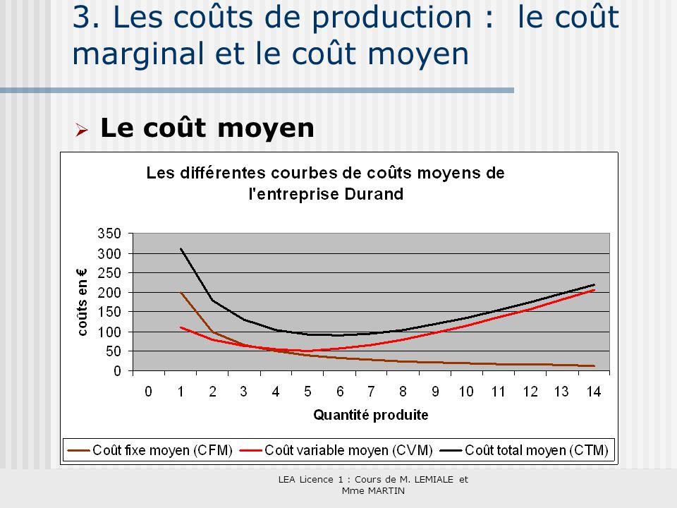 LEA Licence 1 : Cours de M. LEMIALE et Mme MARTIN 3. Les coûts de production : le coût marginal et le coût moyen Le coût moyen