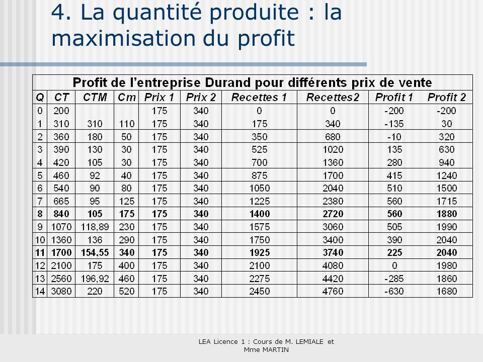 LEA Licence 1 : Cours de M. LEMIALE et Mme MARTIN 4. La quantité produite : la maximisation du profit