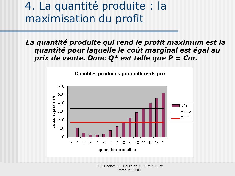 LEA Licence 1 : Cours de M. LEMIALE et Mme MARTIN 4. La quantité produite : la maximisation du profit La quantité produite qui rend le profit maximum