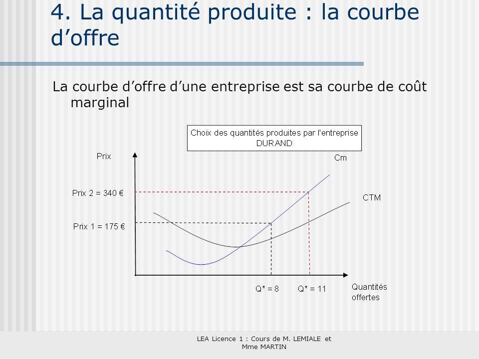 LEA Licence 1 : Cours de M. LEMIALE et Mme MARTIN 4. La quantité produite : la courbe doffre La courbe doffre dune entreprise est sa courbe de coût ma