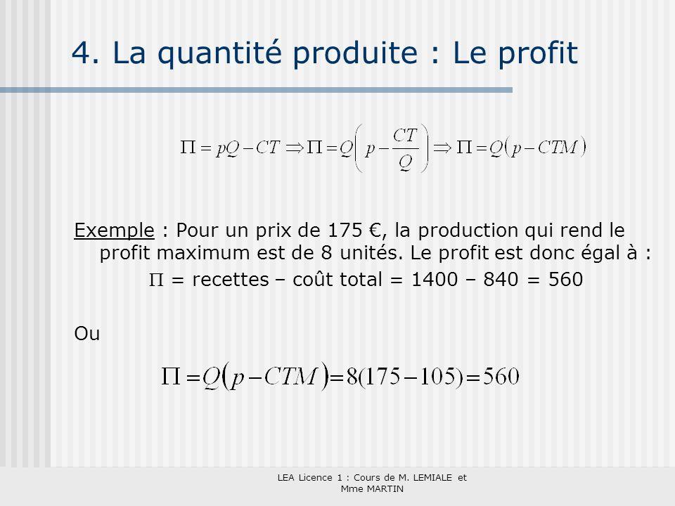 LEA Licence 1 : Cours de M. LEMIALE et Mme MARTIN 4. La quantité produite : Le profit Exemple : Pour un prix de 175, la production qui rend le profit
