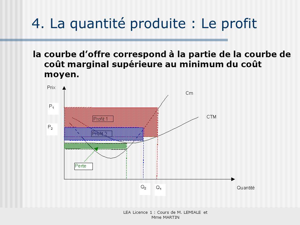 LEA Licence 1 : Cours de M. LEMIALE et Mme MARTIN 4. La quantité produite : Le profit la courbe doffre correspond à la partie de la courbe de coût mar