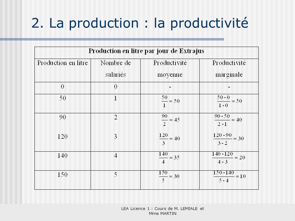 LEA Licence 1 : Cours de M. LEMIALE et Mme MARTIN 2. La production : la productivité