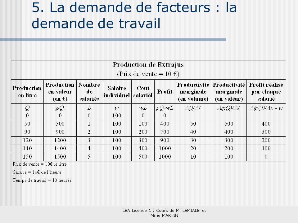 LEA Licence 1 : Cours de M. LEMIALE et Mme MARTIN 5. La demande de facteurs : la demande de travail